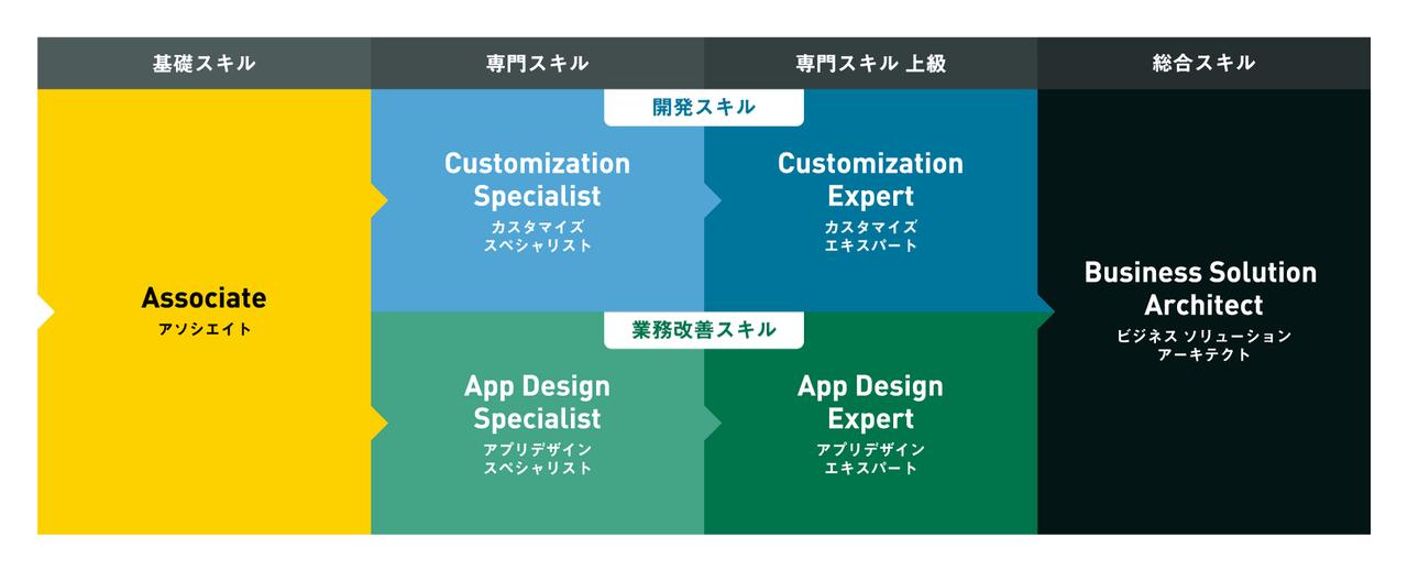 kintone-certification_chart.png