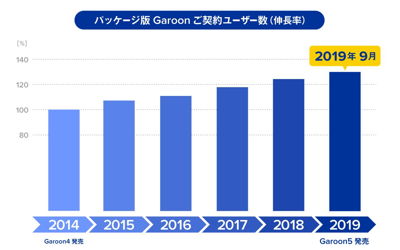 Garoon5_user.png