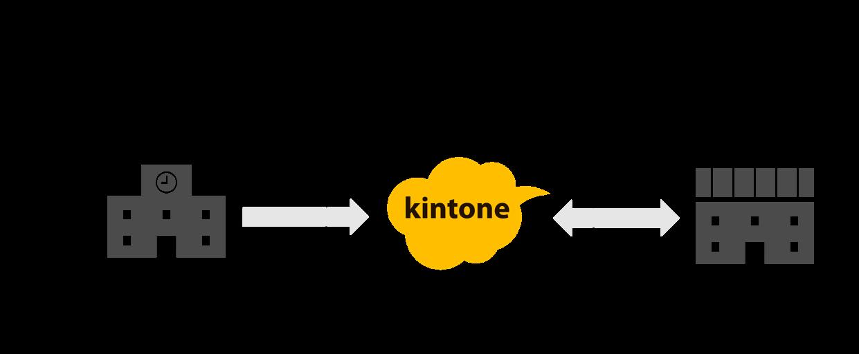図説:kintoneを活用した関係機関での情報共有の流れ