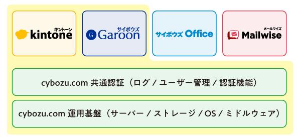 イスマップのリストに登録された、サイボウズクラウドサービスのイメージ図