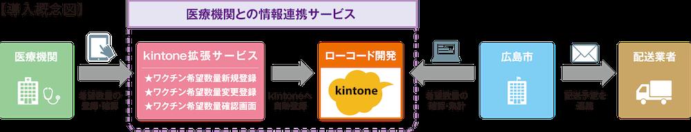 キントーン導入の図説。医療機関はキントーン拡張サービスよりワクチン希望数量を登録、その内容がキントーンへ自動登録され、広島市が確認、集計する。