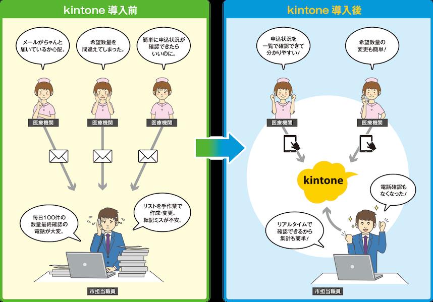 キントーン導入前後のイメージ図