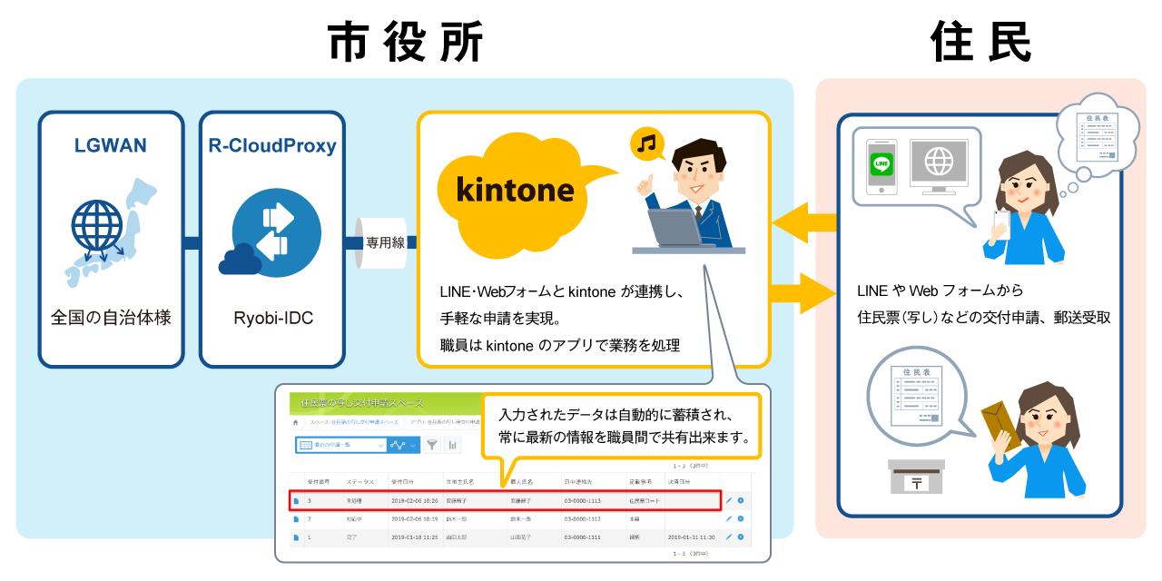 キントーンとLGWANの連携によりラインやウェブフォームで住民票が発行できる様子