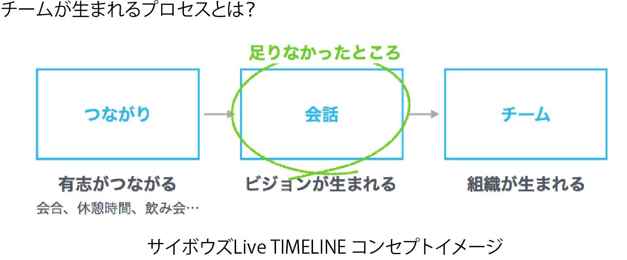 サイボウズLiveTIMELINEコンセプトイメージ
