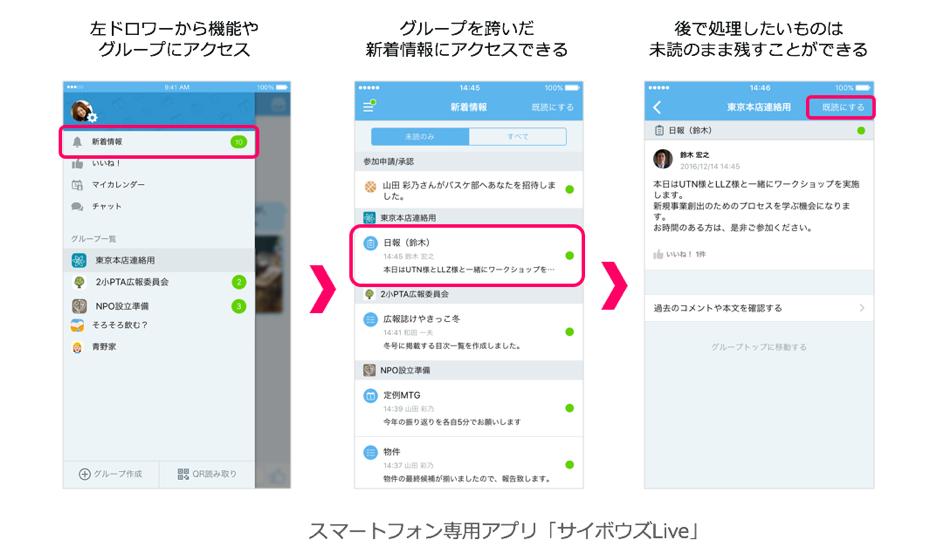 サイボウズLive新着情報機能イメージ図